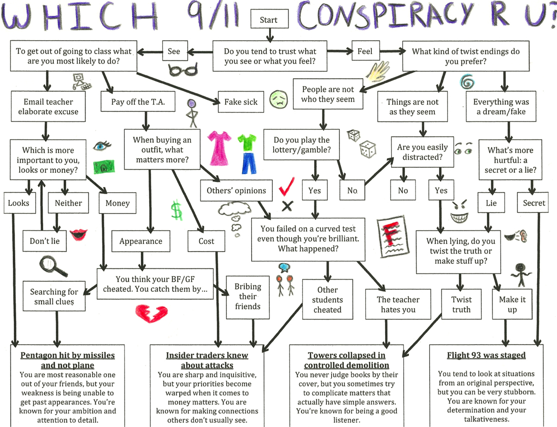 Why Rational People Buy Into Conspiracy Theories! BS!! Wake up, you are right!!! Towle-Sam-Conspiracy-Poll